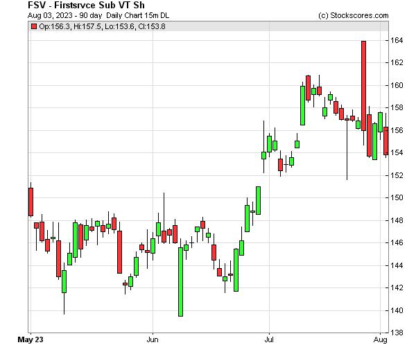 Daily Technical Chart for (NASDAQ: FSV)