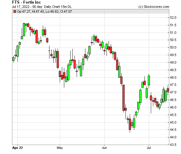 Daily Technical Chart for (NYSE: FTS)