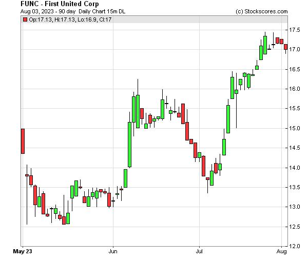 Daily Technical Chart for (NASDAQ: FUNC)