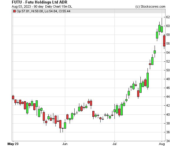 Daily Technical Chart for (OTC: FUTU)