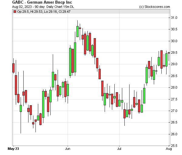 Daily Technical Chart for (NASDAQ: GABC)