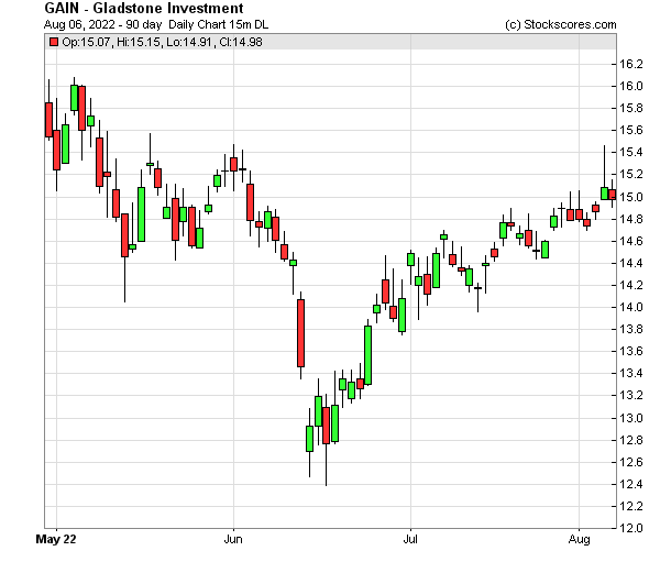 Daily Technical Chart for (NASDAQ: GAIN)