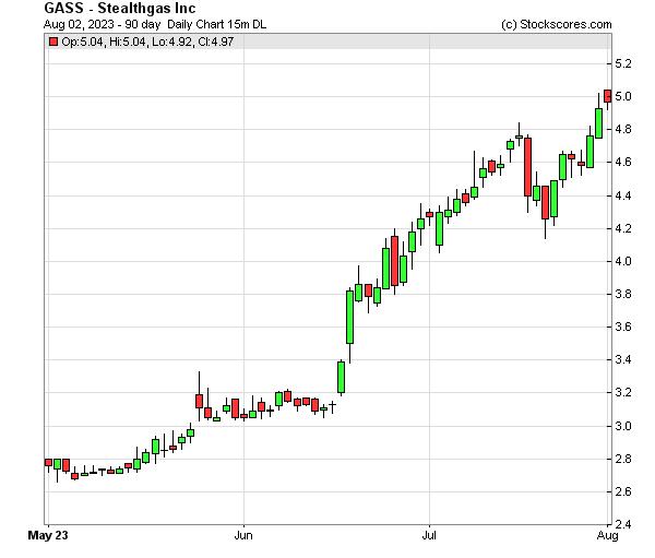 Daily Technical Chart for (NASDAQ: GASS)