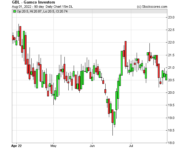Daily Technical Chart for (NYSE: GBL)