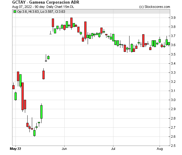 Daily Technical Chart for (OTC: GCTAY)