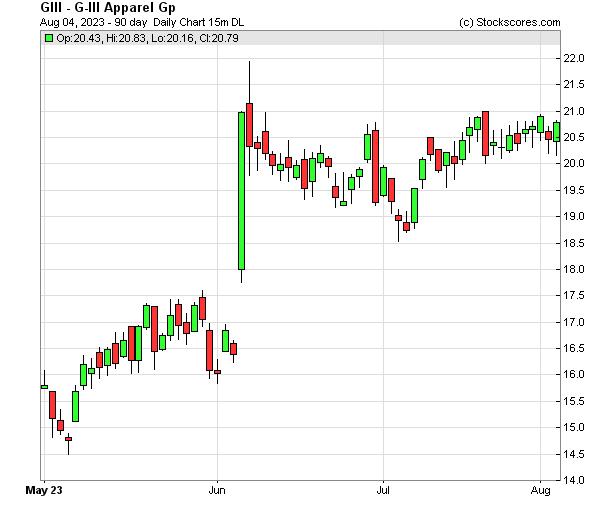 Daily Technical Chart for (NASDAQ: GIII)