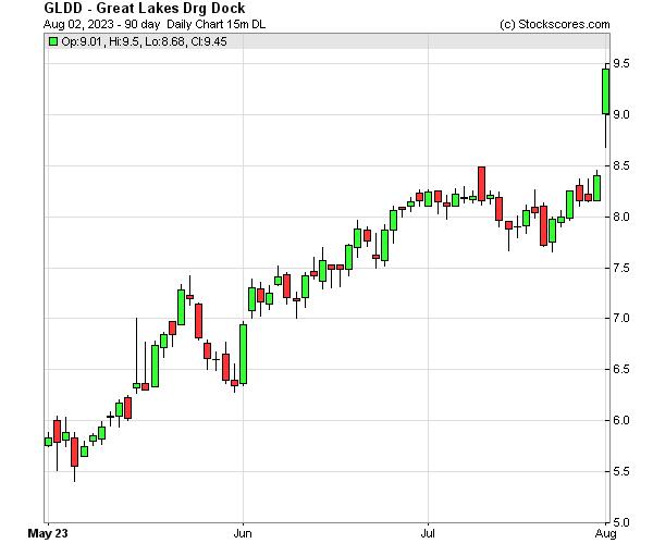 Daily Technical Chart for (NASDAQ: GLDD)