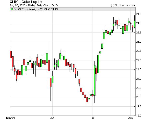 Daily Technical Chart for (NASDAQ: GLNG)