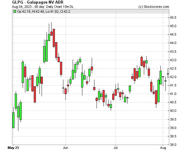 Daily Technical Chart for (NASDAQ: GLPG)