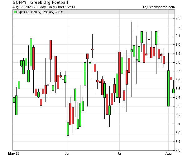 Daily Technical Chart for (OTC: GOFPY)