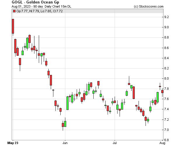 Daily Technical Chart for (NASDAQ: GOGL)