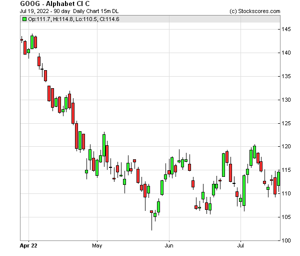 Daily Technical Chart for (NASDAQ: GOOG)