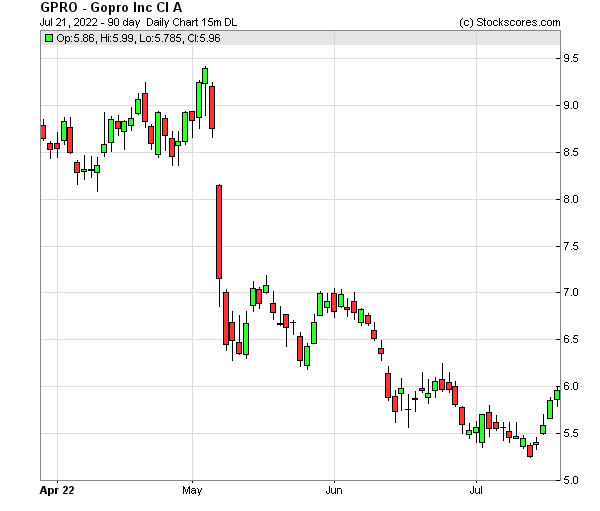 Daily Technical Chart for (NASDAQ: GPRO)