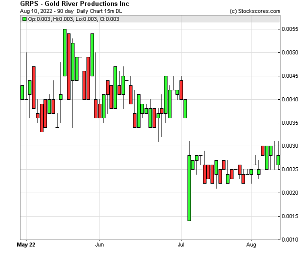 Daily Technical Chart for (OTC: GRPS)