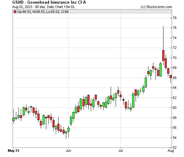 Daily Technical Chart for (NASDAQ: GSHD)