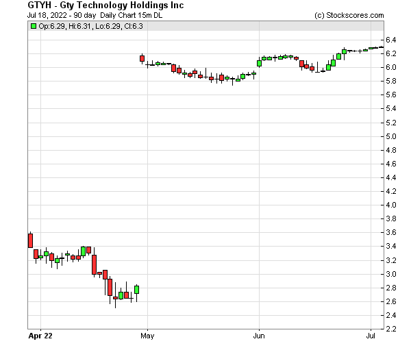 Daily Technical Chart for (NASDAQ: GTYH)