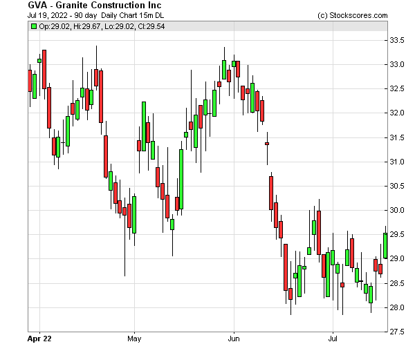 Daily Technical Chart for (NYSE: GVA)
