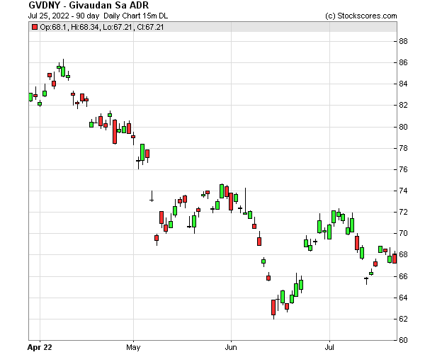 Daily Technical Chart for (OTC: GVDNY)