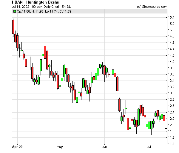 Daily Technical Chart for (NASDAQ: HBAN)