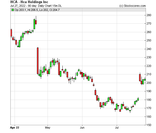 Daily Technical Chart for (NYSE: HCA)