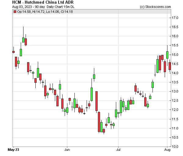 Daily Technical Chart for (NASDAQ: HCM)