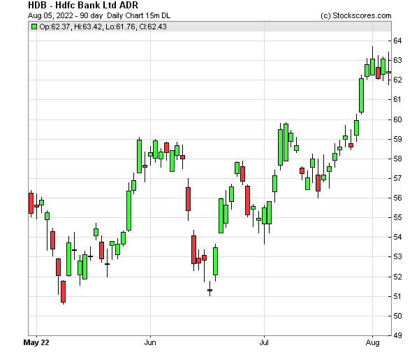 Daily Technical Chart for (NYSE: HDB)