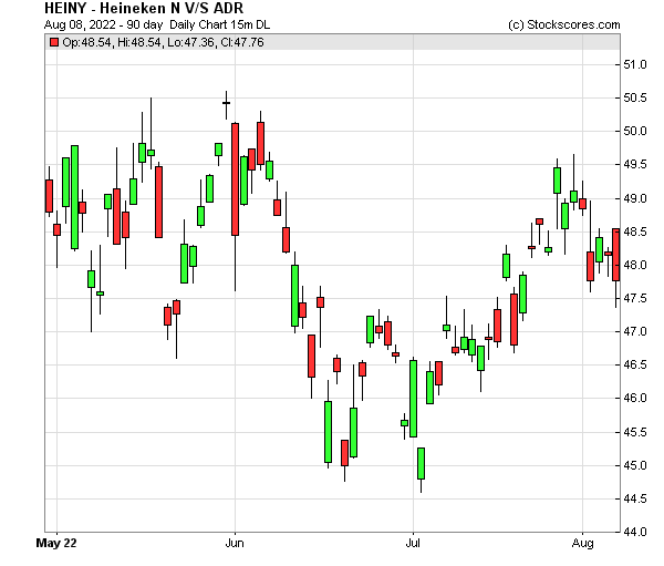 Daily Technical Chart for (OTC: HEINY)