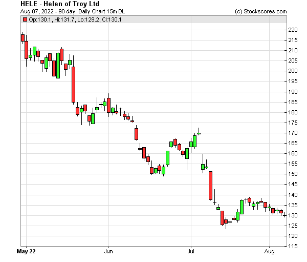 Daily Technical Chart for (NASDAQ: HELE)
