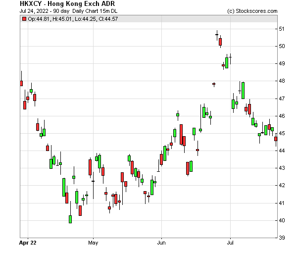 Daily Technical Chart for (OTC: HKXCY)