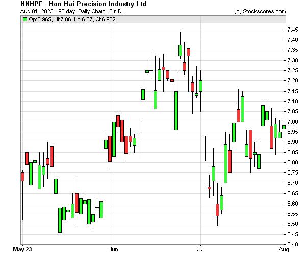 Daily Technical Chart for (OTC: HNHPF)