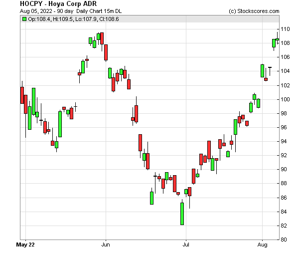 Daily Technical Chart for (OTC: HOCPY)