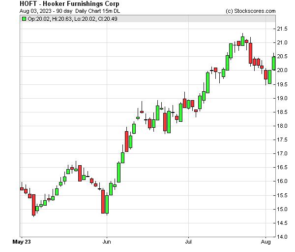 Daily Technical Chart for (NASDAQ: HOFT)