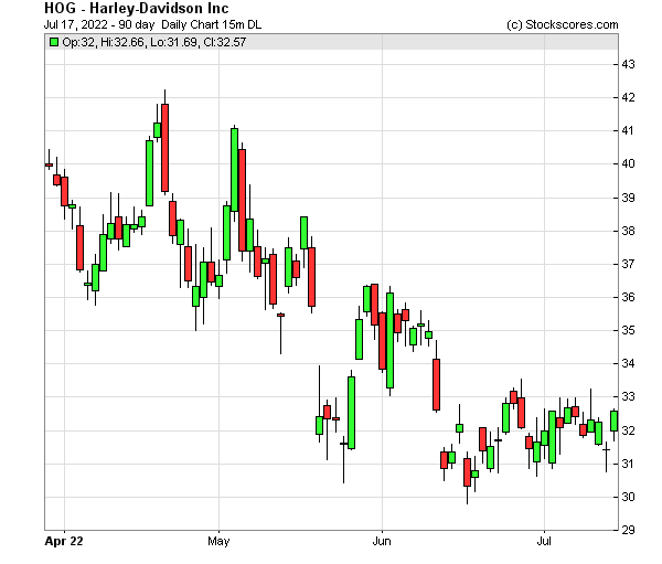 Daily Technical Chart for (NYSE: HOG)