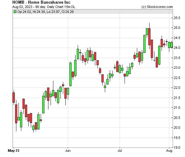 Daily Technical Chart for (NASDAQ: HOMB)