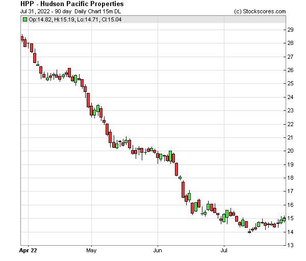 Daily Technical Chart for (NYSE: HPP)