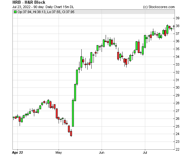 Daily Technical Chart for (NYSE: HRB)