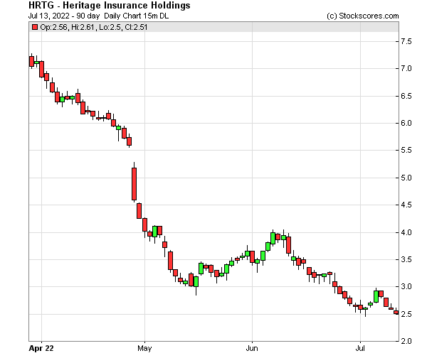 Daily Technical Chart for (NYSE: HRTG)