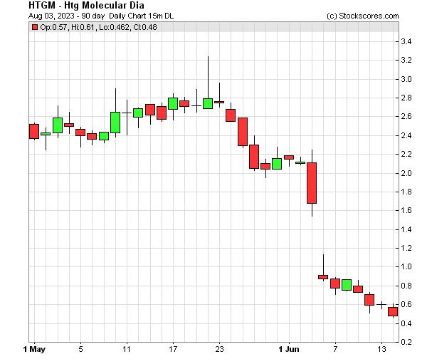 Daily Technical Chart for (NASDAQ: HTGM)