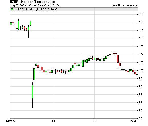 Daily Technical Chart for (NASDAQ: HZNP)