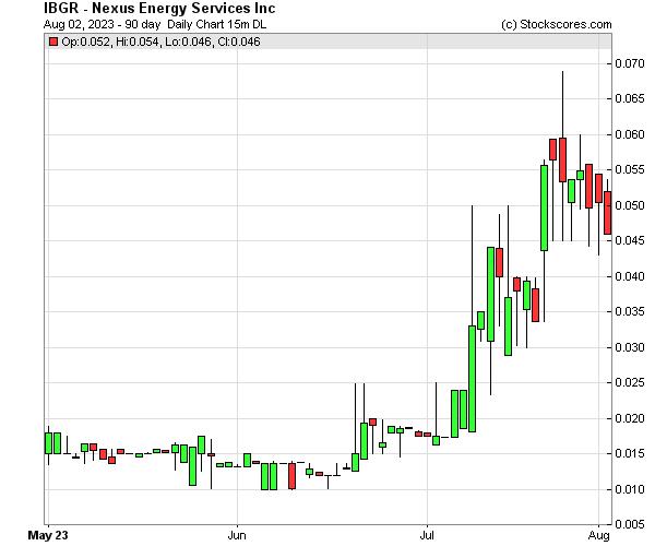 Daily Technical Chart for (OTC: IBGR)
