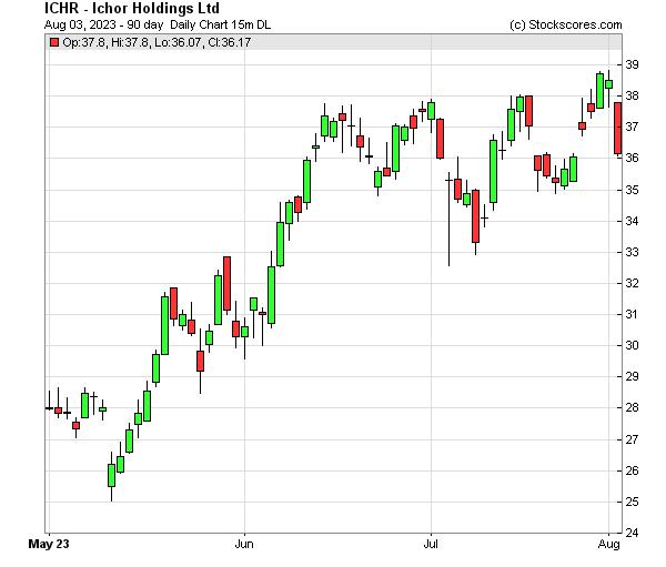 Daily Technical Chart for (NASDAQ: ICHR)