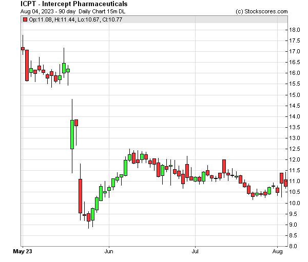 Daily Technical Chart for (NASDAQ: ICPT)