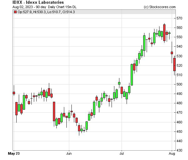 Daily Technical Chart for (NASDAQ: IDXX)