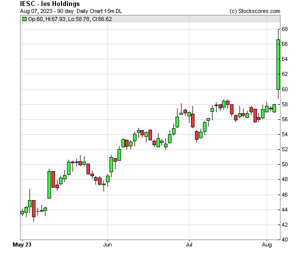 Daily Technical Chart for (NASDAQ: IESC)
