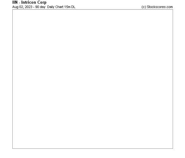 Daily Technical Chart for (NASDAQ: IIN)