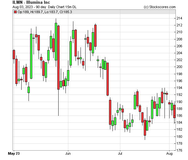 Daily Technical Chart for (NASDAQ: ILMN)