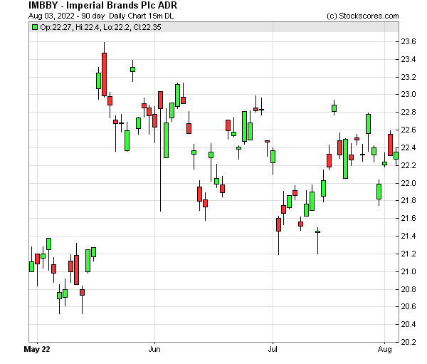 Daily Technical Chart for (OTC: IMBBY)