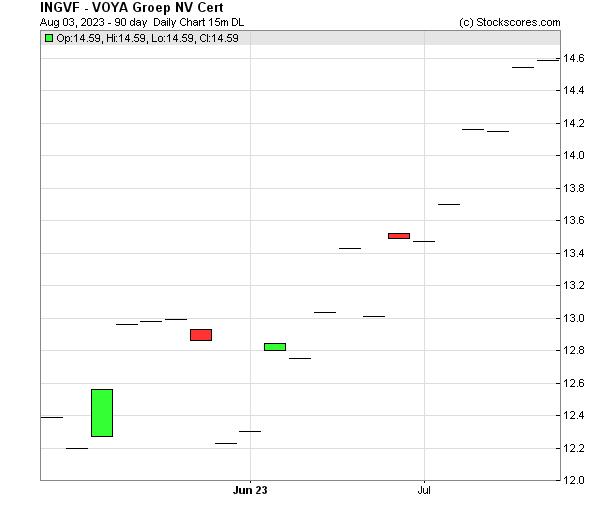 Daily Technical Chart for (OTC: INGVF)