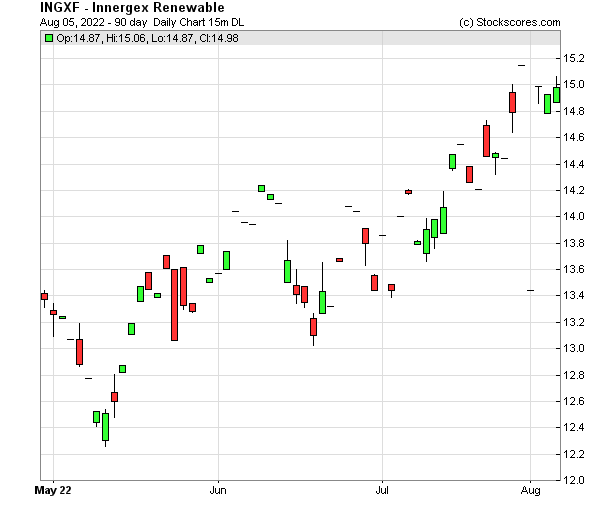 Daily Technical Chart for (OTC: INGXF)