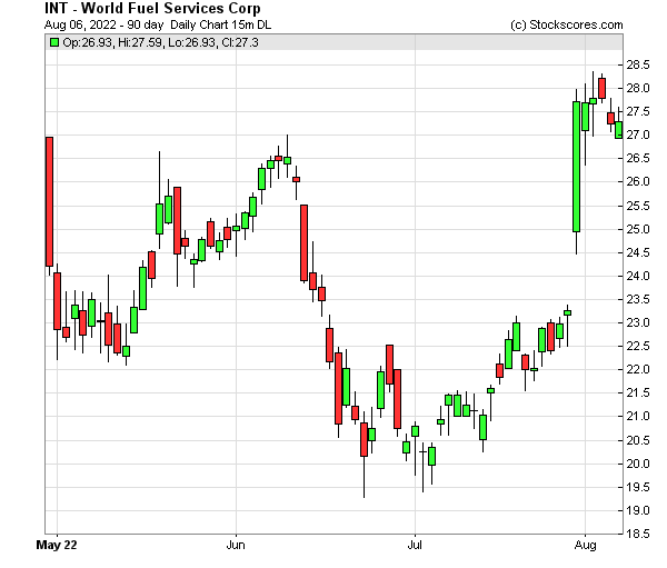Daily Technical Chart for (NYSE: INT)